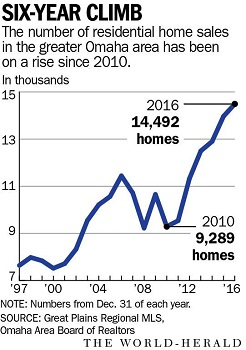 Another Record-busting Home Sales Year