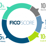 What Are FICO Credit Scores?